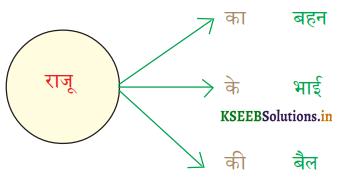 KSEEB Solutions for Class 6 Hindi वल्लरी Chapter 12 का, की, के 2