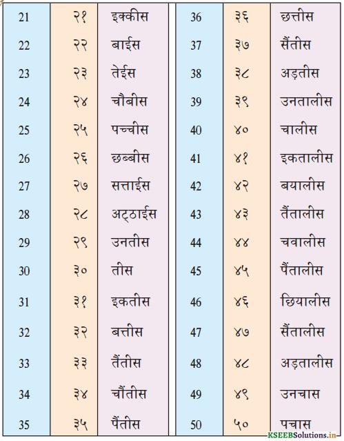 KSEEB Solutions for Class 6 Hindi वल्लरी Chapter 24 गिनती (21 से 50 तक) 1