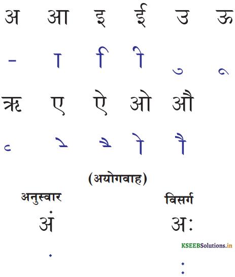 KSEEB Solutions for Class 6 Hindi वल्लरी Chapter 4 स्वर और उनकी मात्राएँ 1