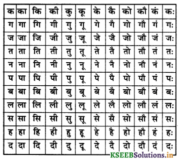 KSEEB Solutions for Class 6 Hindi वल्लरी Chapter 4 स्वर और उनकी मात्राएँ 15