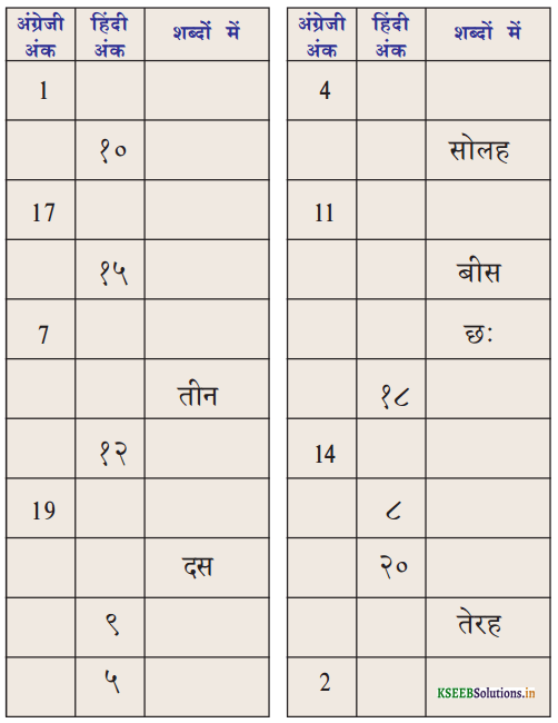 KSEEB Solutions for Class 6 Hindi वल्लरी Chapter 7 गिनती (1 से 20 तक) 5