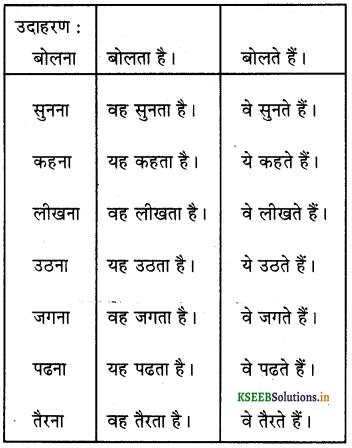 KSEEB Solutions for Class 6 Hindi वल्लरी Chapter 9 यह, ये, वह, वे 4