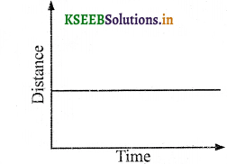 KSEEB Solutions for Class 7 Science Chapter 13 Motion and Time 2