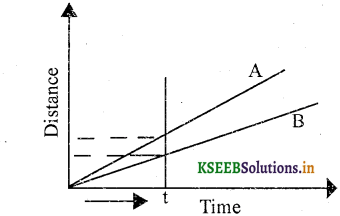 KSEEB Solutions for Class 7 Science Chapter 13 Motion and Time 5