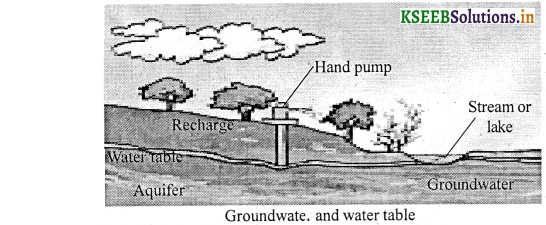KSEEB Solutions for Class 7 Science Chapter 16 Water A Precious Resource 1