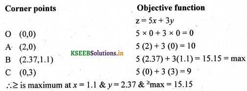 2nd PUC Basic Maths Question Bank Chapter 11 Linear Programming Problems 12