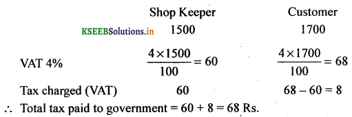 2nd PUC Basic Maths Question Bank Chapter 12 Sales Tax and Value Added Tax 3