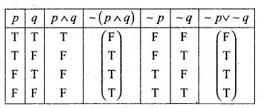 2nd PUC Basic Maths Question Bank Chapter 6 Mathematical Logic 10