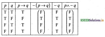 2nd PUC Basic Maths Question Bank Chapter 6 Mathematical Logic 9