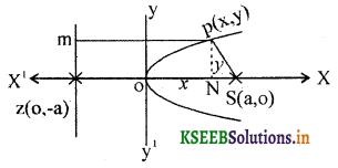 2nd PUC Basic Maths Question Bank Chapter 16 Parabola 2