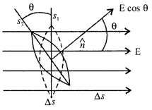 2nd PUC Physics Question Bank Chapter 1 Electric Charges and Fields 31