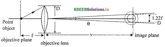 2nd PUC Physics Question Bank Chapter 10 Wave Optics 10