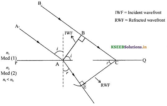 2nd PUC Physics Question Bank Chapter 10 Wave Optics 16