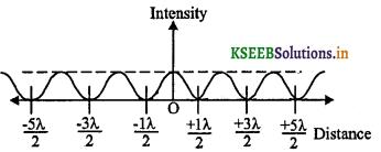 2nd PUC Physics Question Bank Chapter 10 Wave Optics 2
