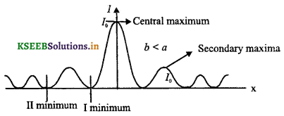 2nd PUC Physics Question Bank Chapter 10 Wave Optics 7