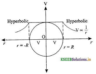 2nd PUC Physics Question Bank Chapter 2 Electrostatic Potential and Capacitance 18