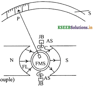 2nd PUC Physics Question Bank Chapter 4 Moving Charges and Magnetism 57