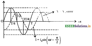 2nd PUC Physics Question Bank Chapter 7 Alternating Current 29
