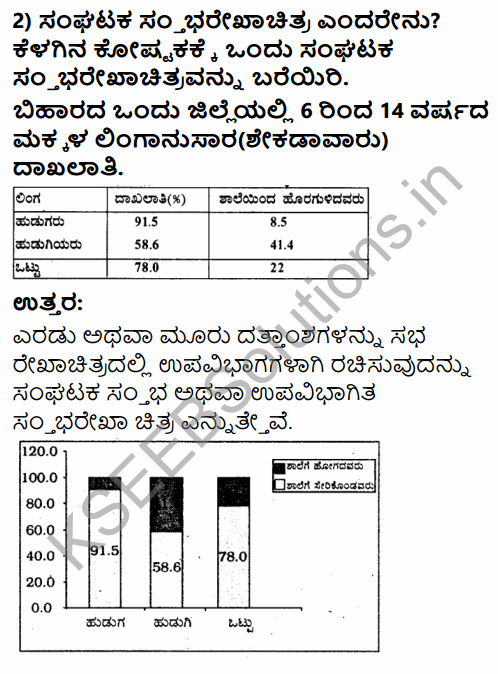 1st PUC Economics Question Bank Chapter 4 Presentation of Data in Kannada 24