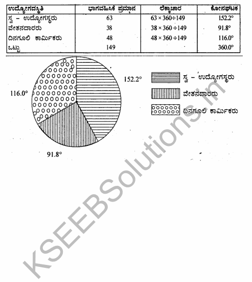 1st PUC Economics Question Bank Chapter 4 Presentation of Data in Kannada 30