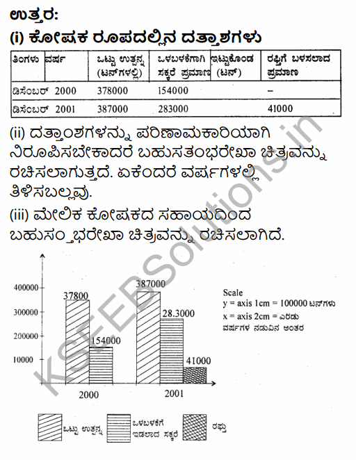 1st PUC Economics Question Bank Chapter 4 Presentation of Data in Kannada 7