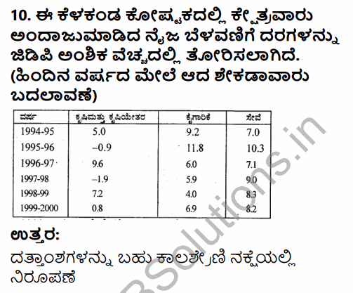 1st PUC Economics Question Bank Chapter 4 Presentation of Data in Kannada 8