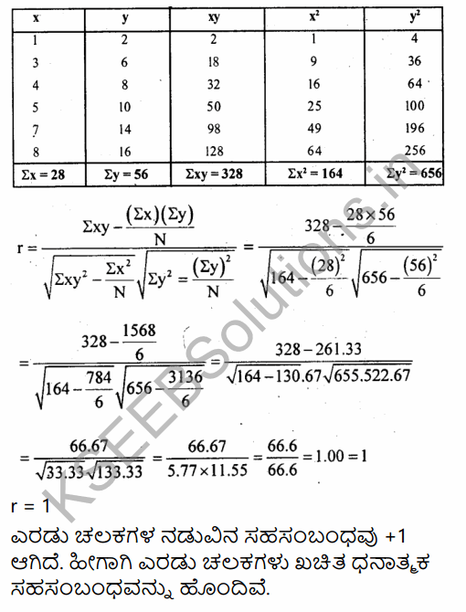 1st PUC Economics Question Bank Chapter 7 Correlation in Kannada 12
