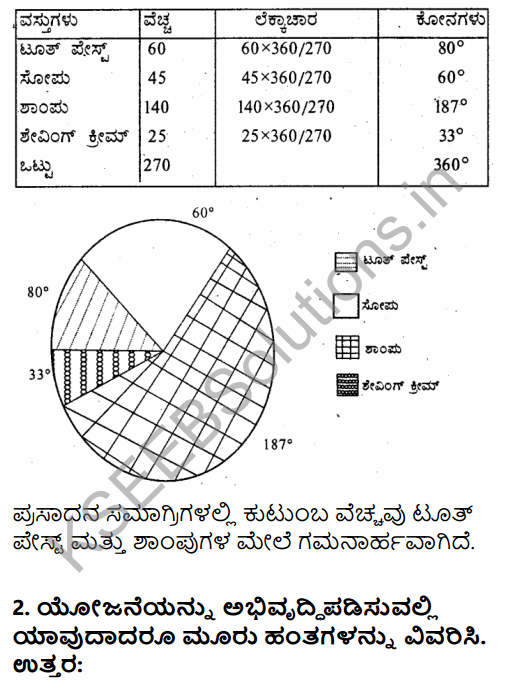 1st PUC Economics Question Bank Chapter 9 Uses of Statistical Methods in Kannada 9