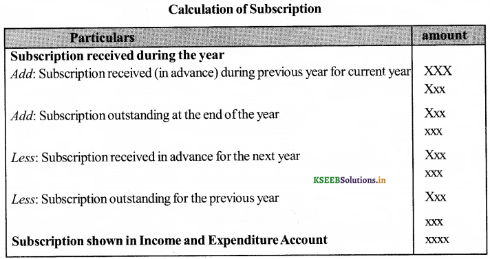 2nd PUC Accountancy Question Bank Chapter 2 Accounting for Not-for-Profit Organisation 1