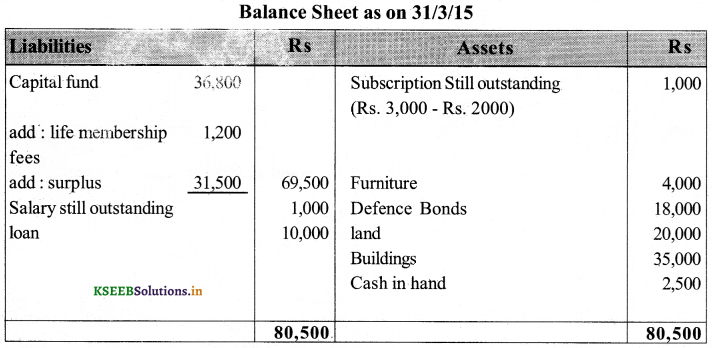 2nd PUC Accountancy Question Bank Chapter 2 Accounting for Not-for-Profit Organisation 40