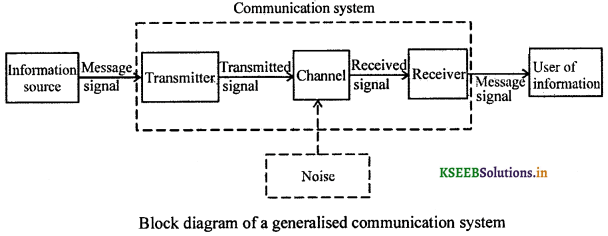 2nd PUC Physics Question Bank Chapter 15 Communication Systems 5