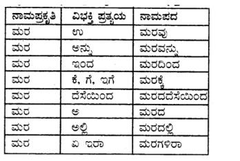 Tili Kannada Text Book Class 8 Vyakarana Namapada - Vibhakti Pratyaya Galu 3