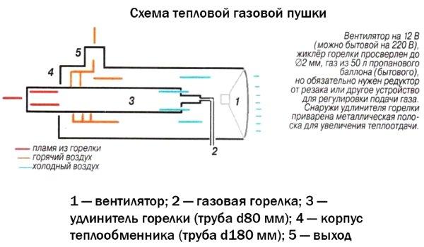 Schema pistolului de gaze termice