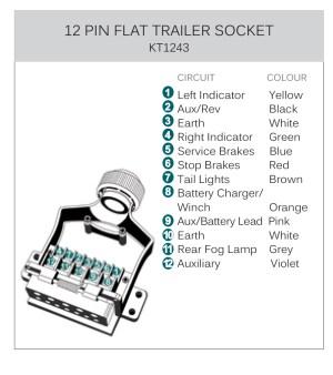 Wiring For Trailer Socket: Kt world first pin flat metal