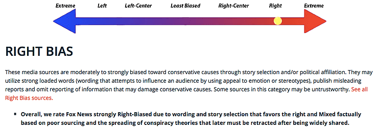 Fox News is rated right-biased on the scale.