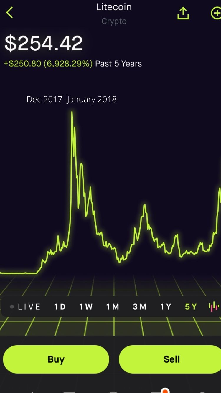 A photo of a yellow line graph showing the price of Litecoin over a 5-year period with the number $254.42 shown in bold at the top left. Litecoin is displayed at the center top and crypto is below it. In part of the graph, it is shown: Dec 2017 – January 2018