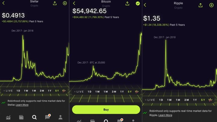A photo of three different line graphs side by side, one graph is called Stellar, one is called Bitcoin and the other is called Ripple. These graphs all show a 5-year timeline and their prices in the top left hand corner.