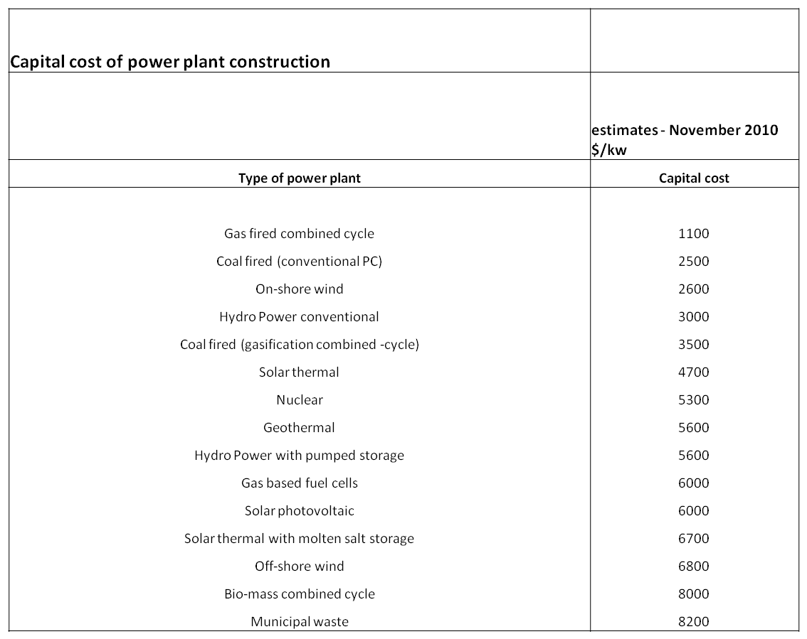 Power Plant Capital Costs