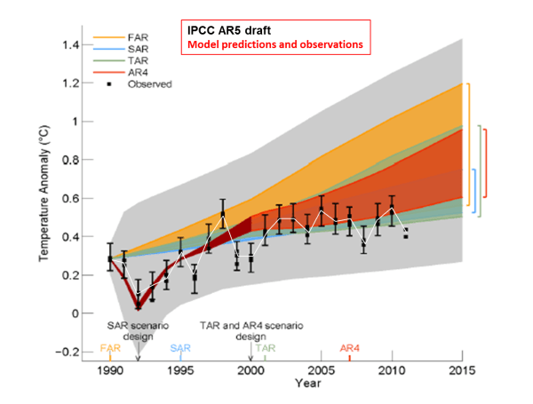 IPCC Fifth Assessment Report | The k2p blog
