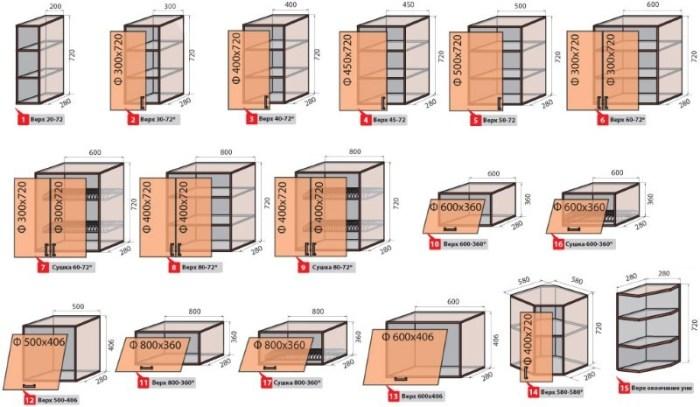 Некоторые стандартные размеры кухонных модулей