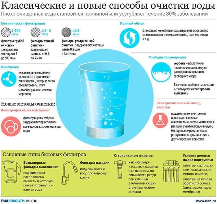 очистка при помощи фильтров для воды