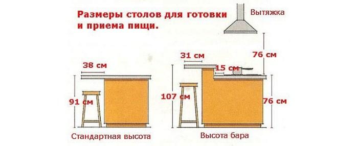 Размеры барной стойки