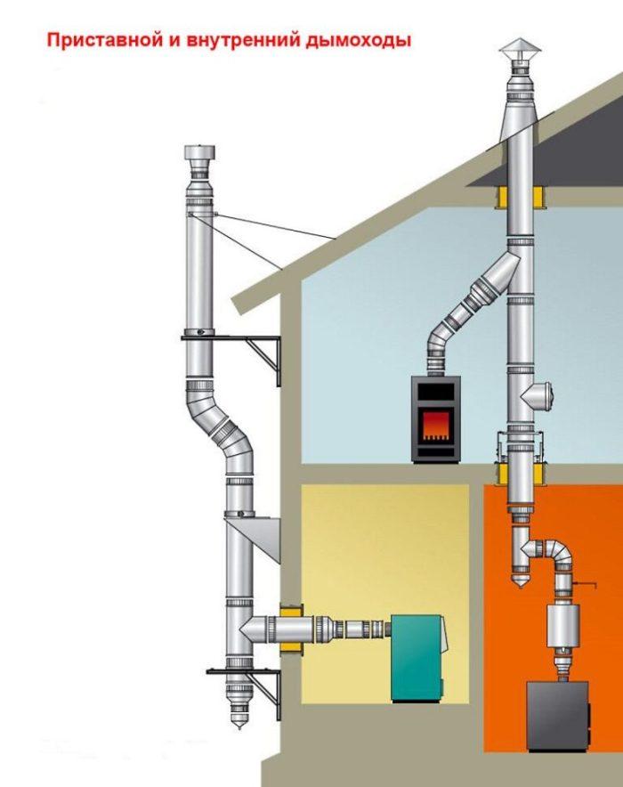 дымоход газового котла
