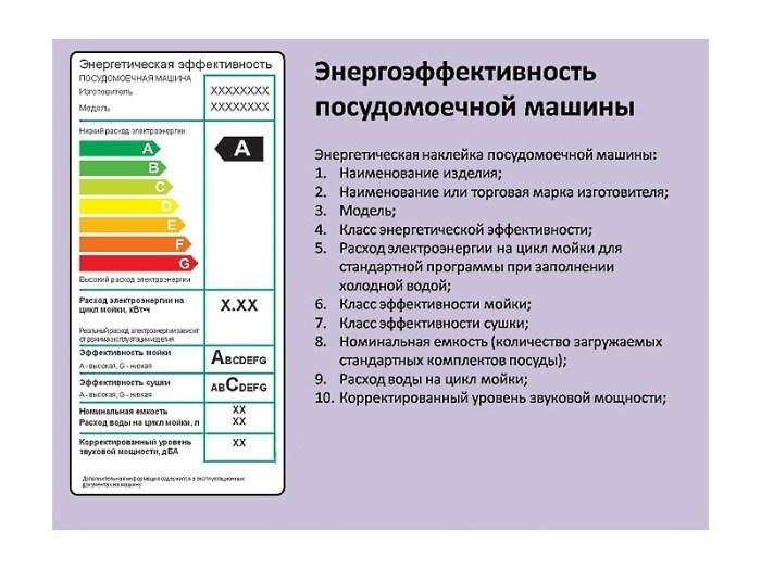 Энергоэффективность посудомоечной машины