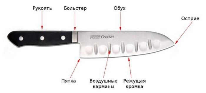 Схема кухонного ножа