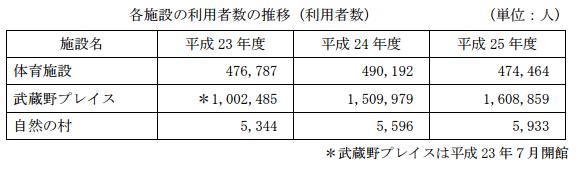 各施設の利用者数の推移(利用者数)