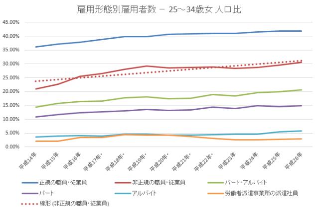 雇用者数34歳未満割合女2015-11-20 18_57_54-年齢雇用形態別統計lt52.xlsx [互換モード] - Excel