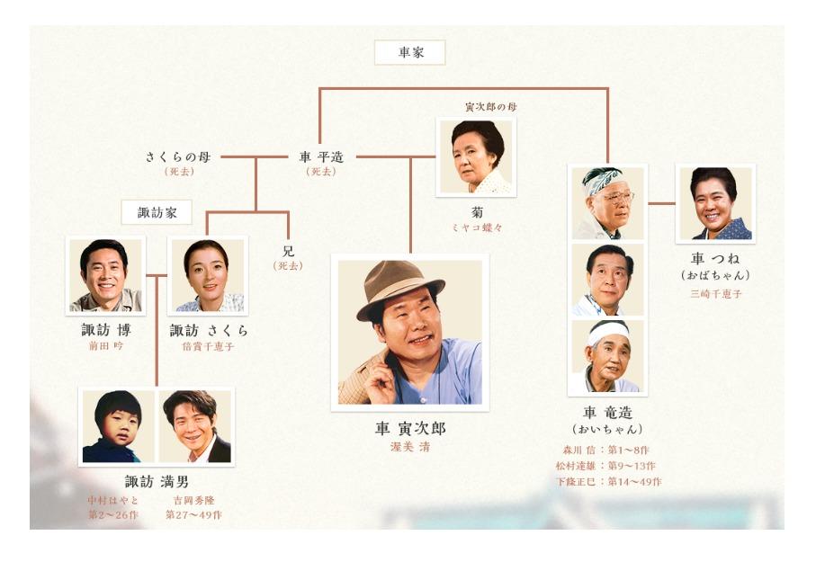 車寅次郎と車家の家系図