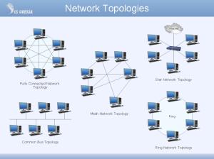 LAN Topologies | kullabs