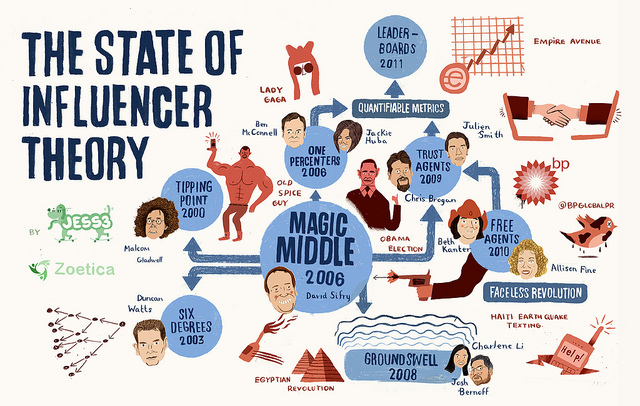 """Geoff Livingston: """"The State of Influencer Theory"""" auf Flickr http://bit.ly/1pfXXId (CC BY-SA 2.0)"""